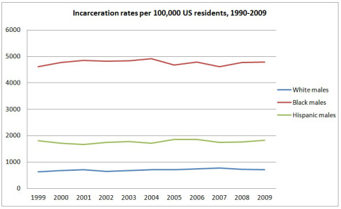 incarceration-rates