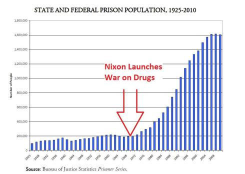prison-and-war-on-drugs