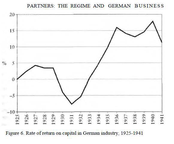 From Adam Tooze, The Wages of Destruction: The Making and Breaking of the Nazi Economy.