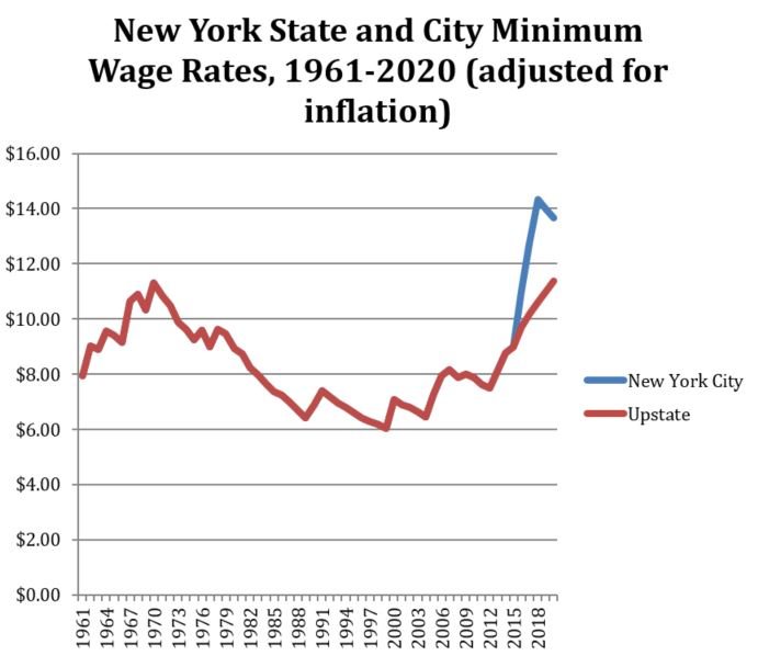 Note: Wage rates are adjusted for inflation according to the CPI-U, and CPI-U projections. This chart assumes the New York City rate will remain at $15 once it reaches that level.