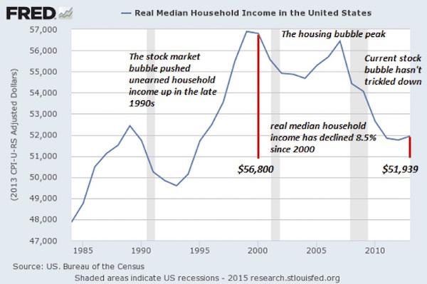 us-median-incomes