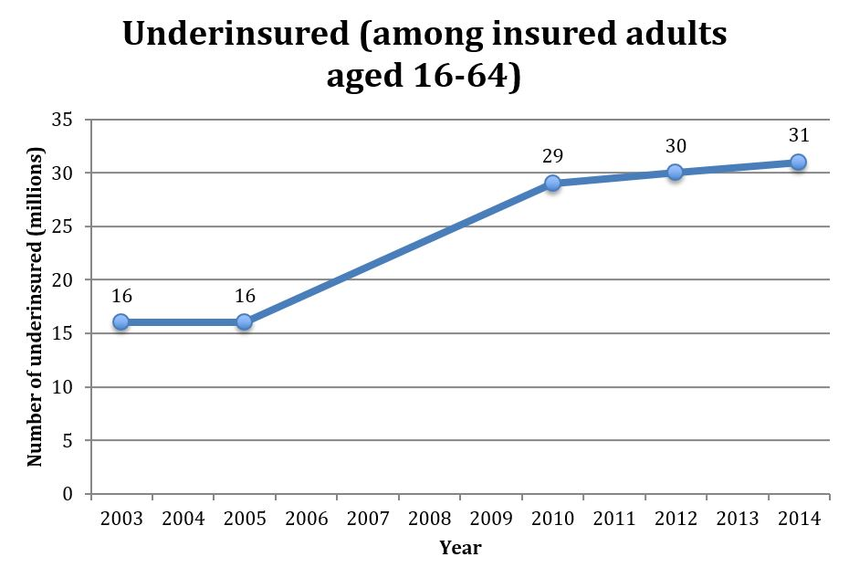 "S.R. Collins et al., ""The Problem of Underinsurance and How Rising Deductibles Will Make It Worse — Findings from the Commonwealth Fund Biennial Health Insurance Survey,"" The Commonwealth Fund, (2015). Note: Based on studies of 2003, 2005, 2010, 2012, and 2014 data only. See source for underinsurance definitions and methodology."