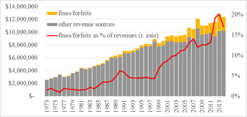 Figure 7: Fines and Forfeits as Share of General Fund Revenues, Ferguson, 1973–2015; Source: Ferguson CAFRs