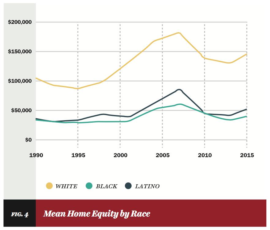 How Obama Destroyed Black Wealth