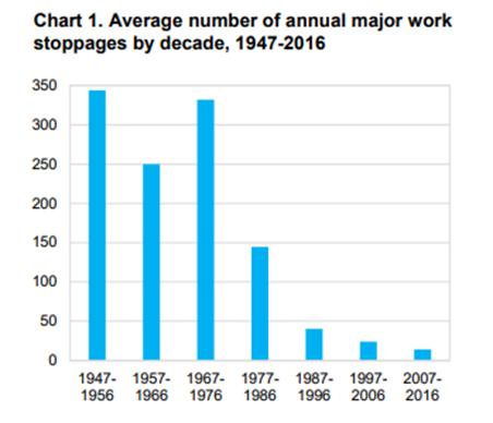 Graf 1: Prosječan godišnji broj velikih obustava rada po desetljećima, 1647-2016. (izvor: BLS, Major Work Stoppages in 2016)
