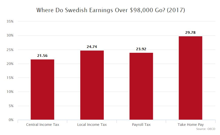 Idiot: Matt Bruenig - Sweden Has a 70% Tax Rate and It's Just Fine Swedes