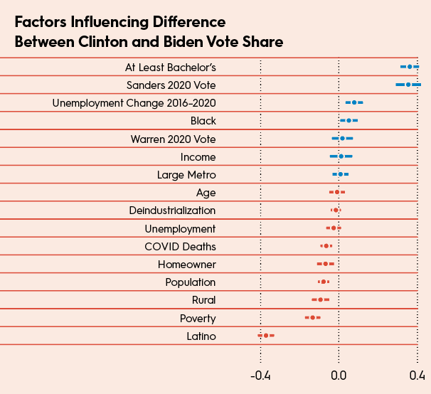 Factors Influencing Difference Between Clinton and Biden Vote Share