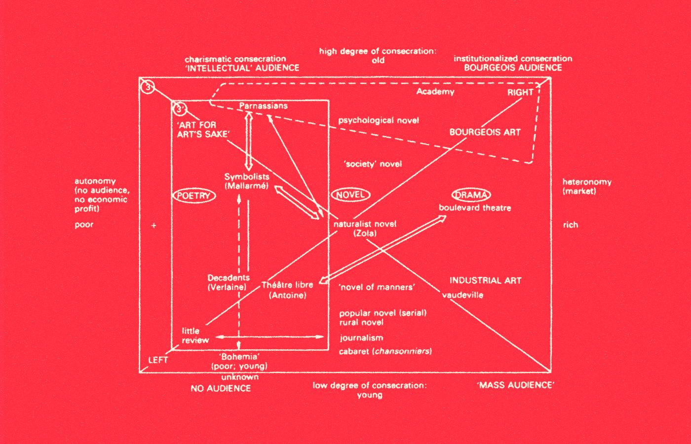 Bourdieus Class Theory